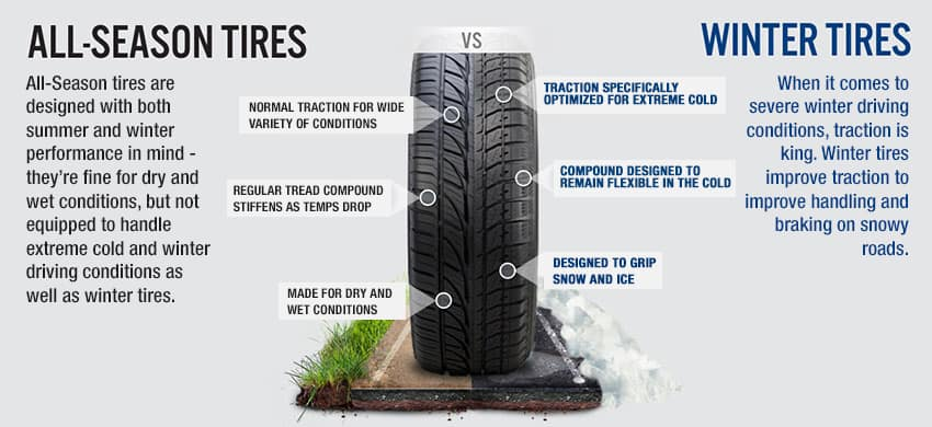 All Season Tires >> Winter Tires Vs All Season Tires Bianchi Honda