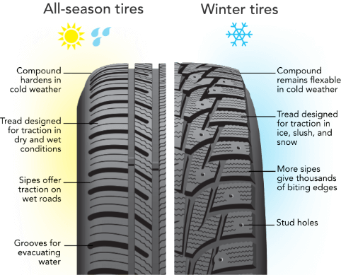 winter tires vs all season tires which should i have on my vehicle expressway toyota. Black Bedroom Furniture Sets. Home Design Ideas