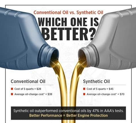 Full Synthetic Oil Change Price >> Synthetic Oil Vs Conventional Oil At Expressway Toyota In