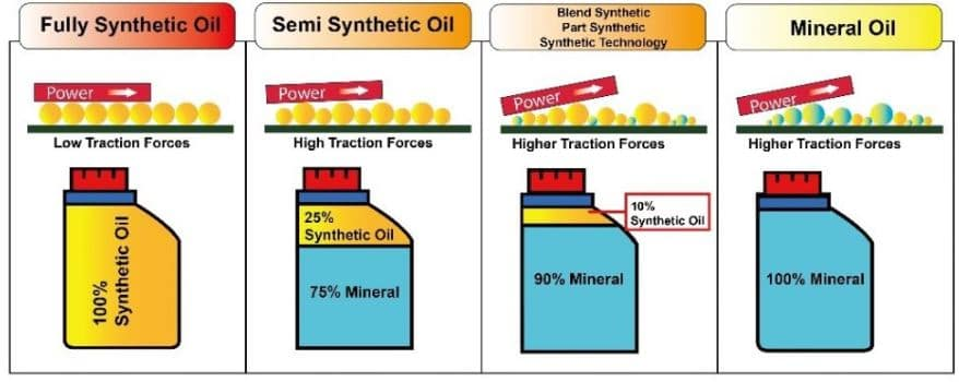 Synthetic Vs Conventional Oil >> Synthetic Oil Vs Conventional Oil At Expressway Toyota In