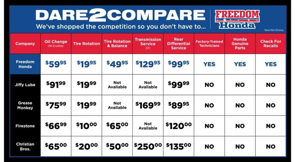 Freedom Honda Dare to Compare