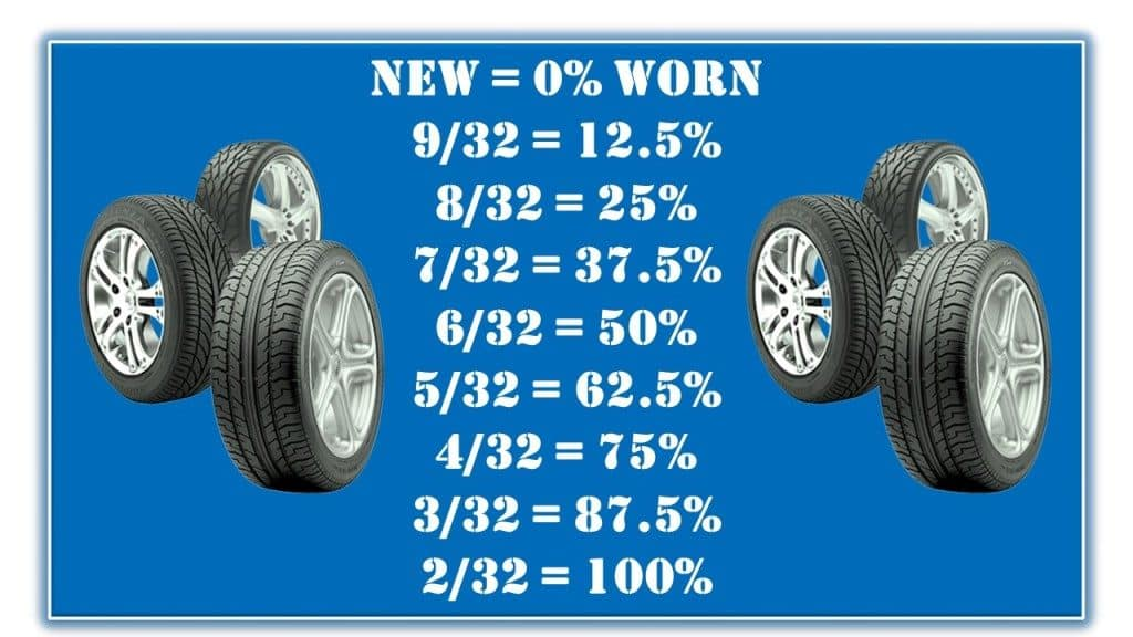 Holmes Honda, Honda Shreveport, Honda Tires, Worn Tires, Honda Service, Tire