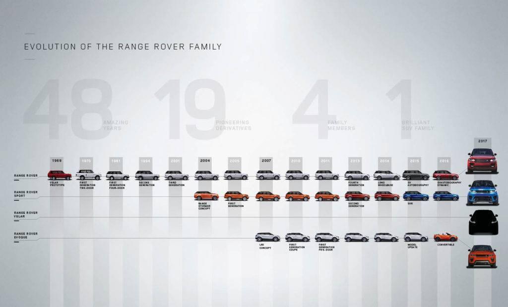 Range Rover Family Tree