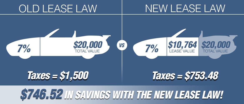New Georgia Lease Laws | Milton Martin Toyota | Gainesville