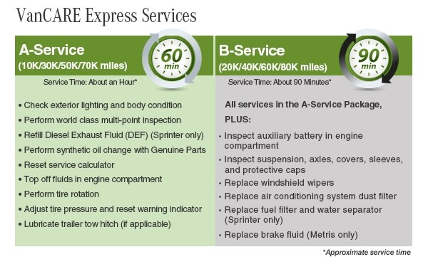 A-Service and B-Service