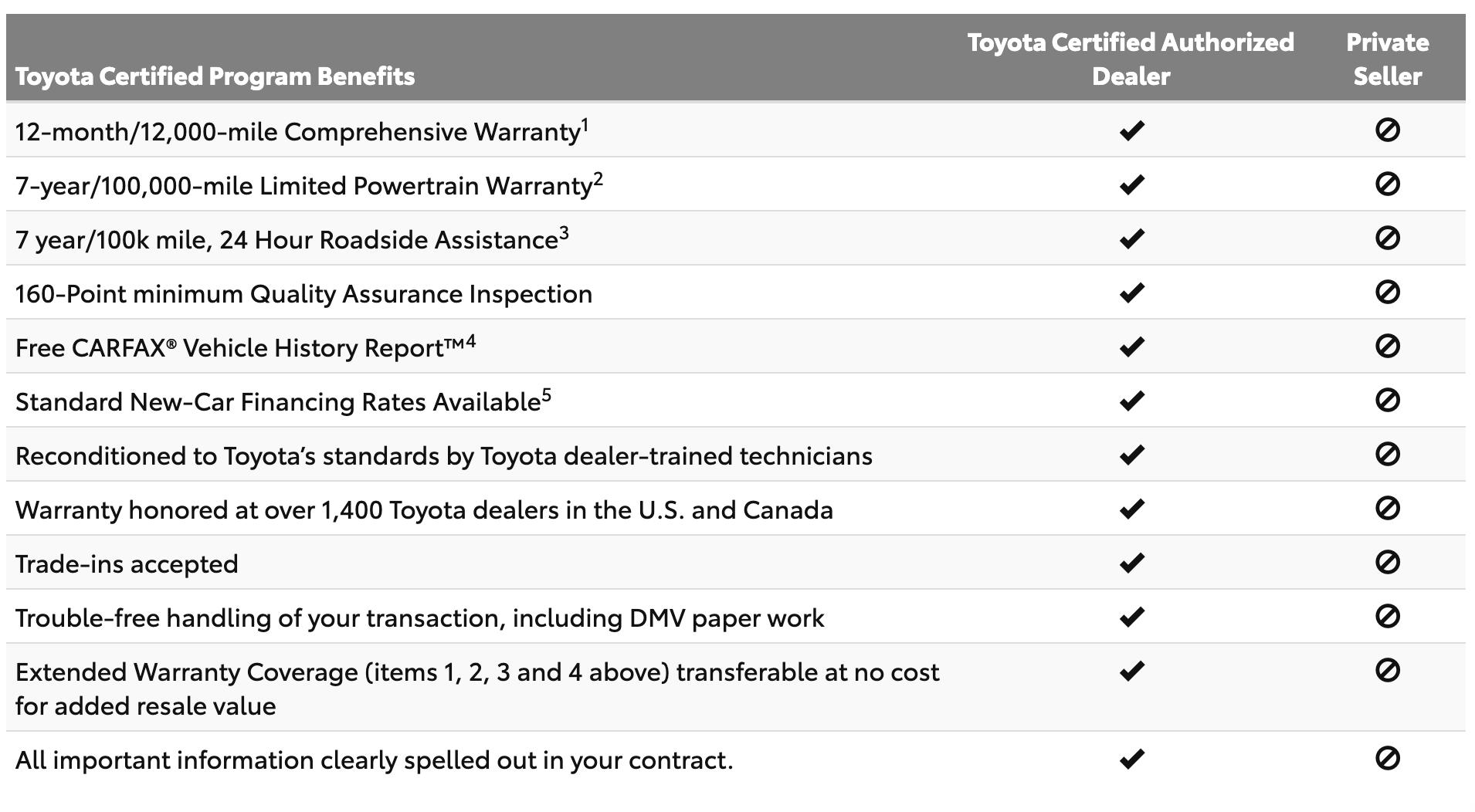 Why Buy Toyota Checklist   Savannah Toyota